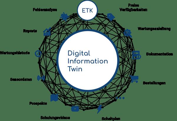 Digital Information Twin