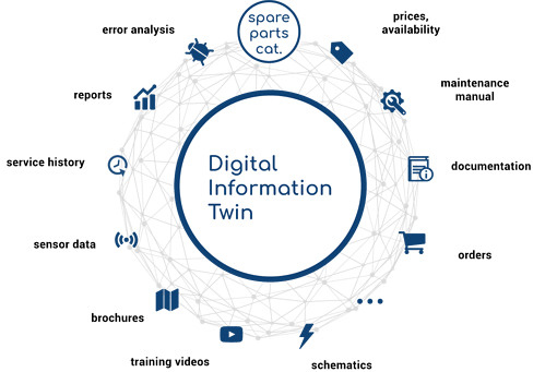 Digital Information Twin components