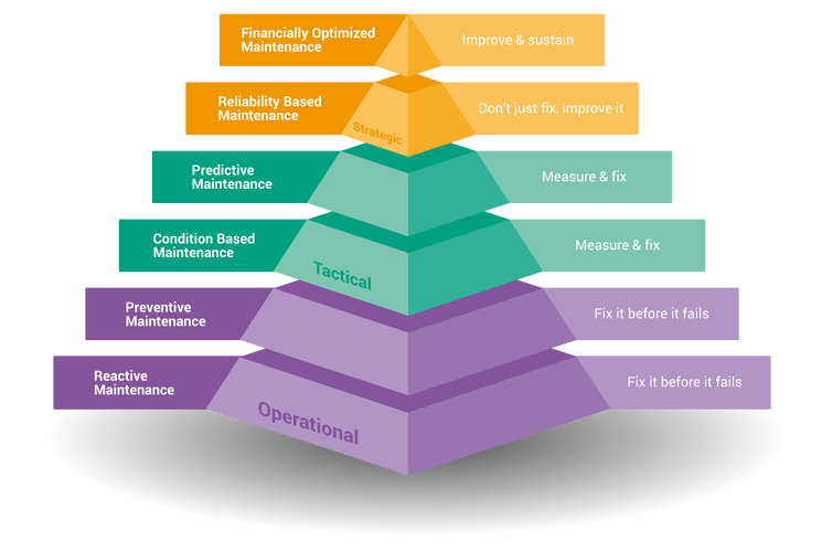 Maintainance pyramid - digitalization strategies in maintenance