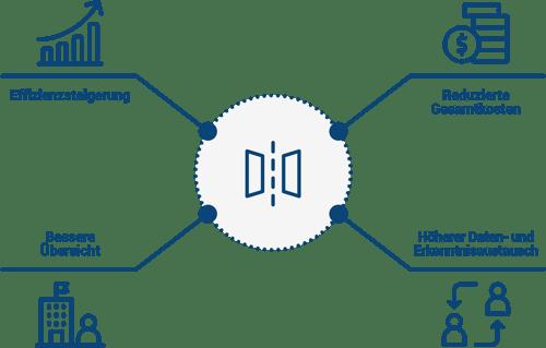 Vorteile des Digital Information Twin - von Quanos