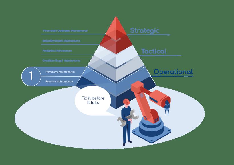Quanos Wartungspyramide Reactive Maintenance