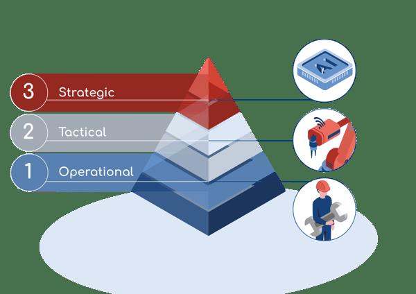 Quanos Smart Information Wartungspyramide