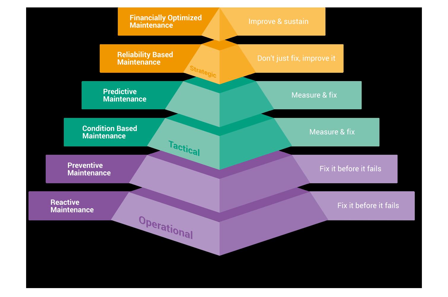 Wartungspyramide