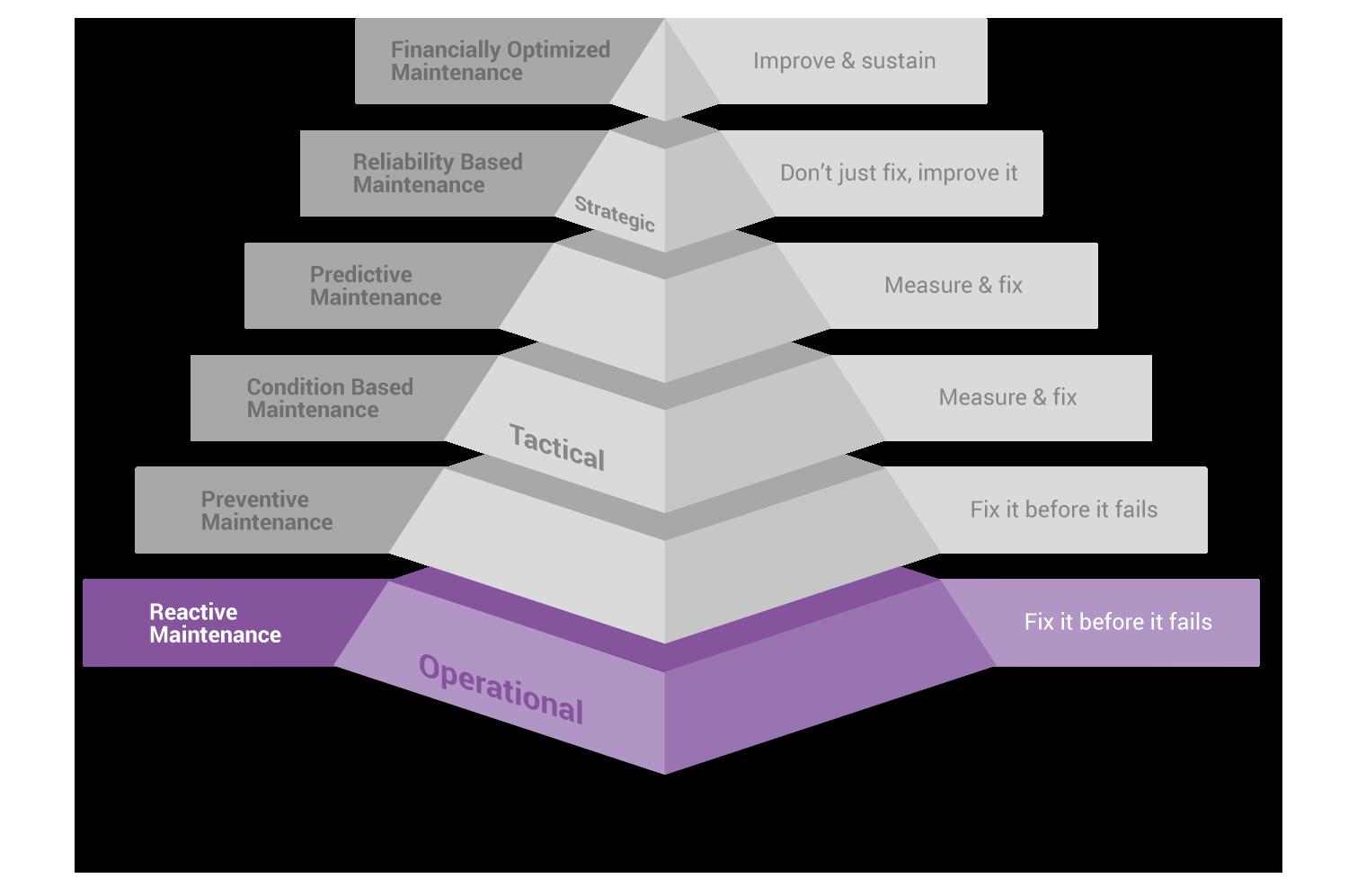Maintenance pyramid: reactive maintenance