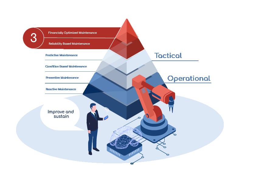 Strategic Maintenance: Improving Instead of Repairing