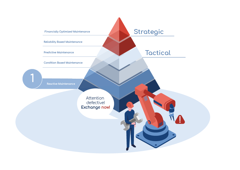Reactive maintenance: first stage of the maintenance pyramid